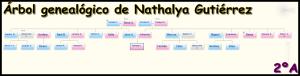 arbol de nathalya